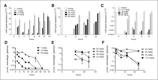 pharmacokinetic u2013pharmacodynamic analysis of vismodegib in