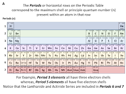 xe on the periodic table ch150 chapter 2 atoms and periodic table chemistry