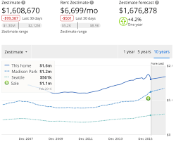 Homes For Sale On Zillow by Zillow Ceo Spencer Rascoff Sold Home For Much Less Than Zestimate