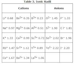 Cation And Anion Periodic Table Ionic Bonds