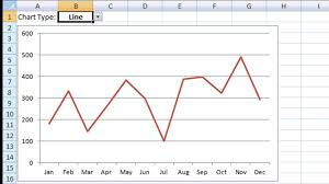 Excel Spreadsheet To Graph Excel Dashboard Templates How To Make A Picklist Change The Chart