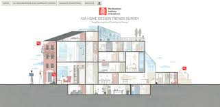 home design business interactive infographic unveils aia s 2016 third quarter home
