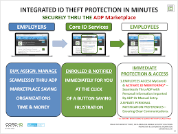 Identity Theft Red Flags Identity Theft Protection U0026 Recovery From Core Id By Core Id
