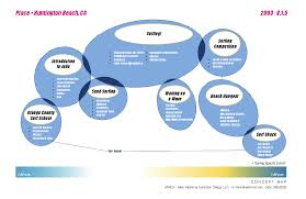 What Is A Bubble Map Museum Exhibition Design Museum Planner