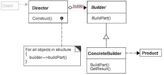 php design patterns php builder design pattern php design patterns