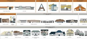 what style is that house visual guides domestic architectural