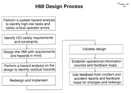 human interface design safeware engineering corporation white papers human computer