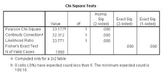 Chi Square Test Table Chi Sq