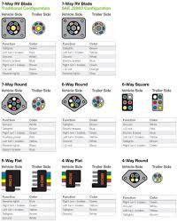 7 pin round trailer plug wiring diagram circuit and schematics