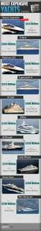 most expensive boat in the world die besten 25 expensive yachts ideen auf pinterest luxusjachten