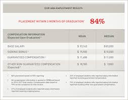 employment certificate with salary employment statistics desautels faculty of management mcgill