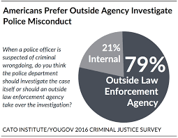 79 want police misconduct investigated by independent agencies