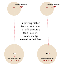 Home Plate by Setting The Pitching Rubber Beacon Athletics