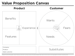 Blank Concept Map Template by Value Proposition Canvas Template Peter J Thomson