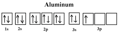 is aluminum on the periodic table aluminum kullabs com