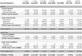 Monthly Balance Sheet Template Personal Balance Sheet September 2008 171 916 0 8