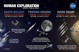 Mars beyond earth