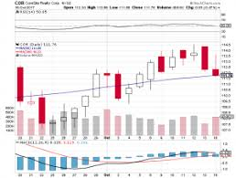 bbt black friday target 14 66 to target jefferies maintains buy rating for coresite