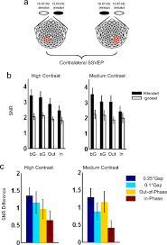 the selectivity of task dependent attention varies with