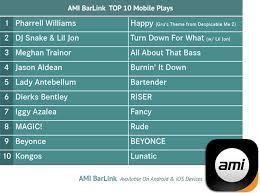 Top Bar Songs 2014 Jukebox Music Charts