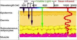 does infrared light therapy work near infrared light benefits does infrared light therapy work light