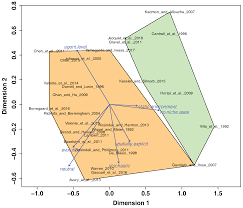 diversity free full text biodiversity dynamics on islands