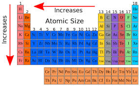 Al On Periodic Table High Chemistry Atomic Size Wikibooks Open Books For An