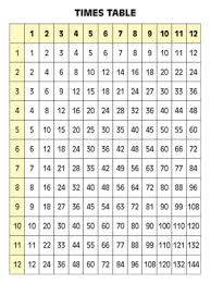 times table multiplication worksheets