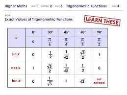Table Of Trigonometric Values Higher Maths 1 2 3 Trigonometric Functions