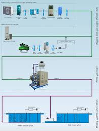 typical flow diagram of ozone system for water treatment typical flow diagram of ozone system for water treatment