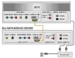 blu ray hd dvd players home theater setup installation u0026 hook up