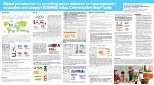 Map Tools Global Perspective On Providing Group Diabetes Self Management