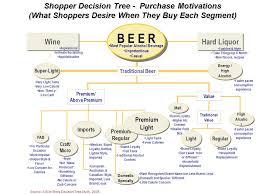 delivering a shopper centric retail environment ppt