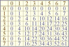 Multiplication Time Tables No 2535 Times Tables