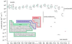 where are semiconductors on the periodic table philosophical transactions of the royal society of london a