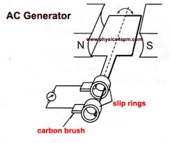 ac generator working principle and parts