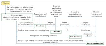 multidisciplinary design optimization of uav under uncertainty