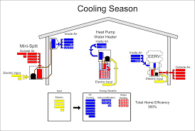 Whole House Ventilation Unit Build Equinox Featured Article Understanding The House As A System