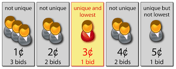 auction bid unique bid auctions illustration of the of a lowest unique