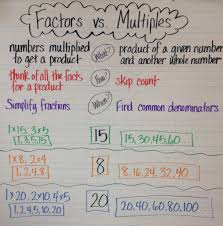 Finding Gcf And Lcm Worksheets Factors Vs Multiples Anchor Chart Teaching Math Pinterest