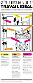 travailler dans un bureau d 騁ude bureau idéal voici les clés pour créer un environnement de