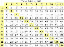 multiplications for 3rd graders mastering multiplication math facts pragmaticmom