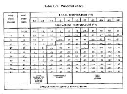 Wind Chill Table Fm 34 81 1 Battlefield Weather Effects Weather Effects On Personnel