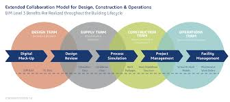 adapting manufacturing industry best practices to improve aec outcomes