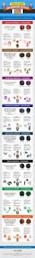 what u0027s your leadership style infographic webpagefx