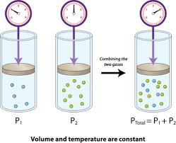 gas mixtures and molecular speeds ck 12 foundation