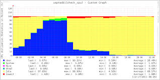 postgresql production issue postgresql 90 cpu usage