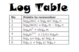 Logarithm Table Rules For Using Of Log Table Business Mathematics Online Tutorials