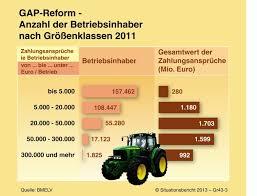 zahlungsansprüche landwirtschaft 4 3 gemeinsame agrarpolitik gap erste säule