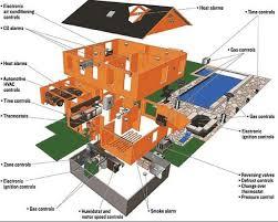 Smart Home Technology Trends Best 25 Zigbee Home Automation Ideas On Pinterest Smart Home